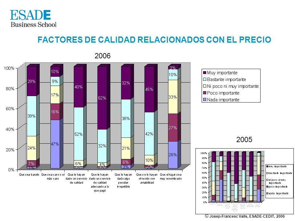 © Josep-Francesc Valls, ESADE-CEDIT, 2006 FACTORES DE CALIDAD RELACIONADOS CON EL PRECIO 2006 2005