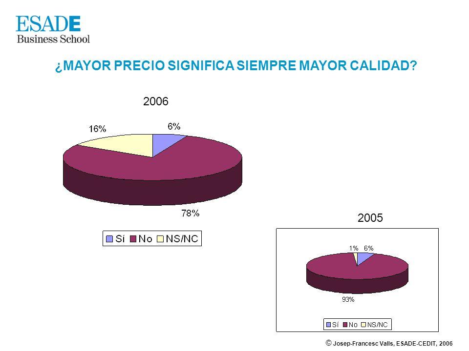 © Josep-Francesc Valls, ESADE-CEDIT, 2006 ¿MAYOR PRECIO SIGNIFICA SIEMPRE MAYOR CALIDAD? 2006 2005