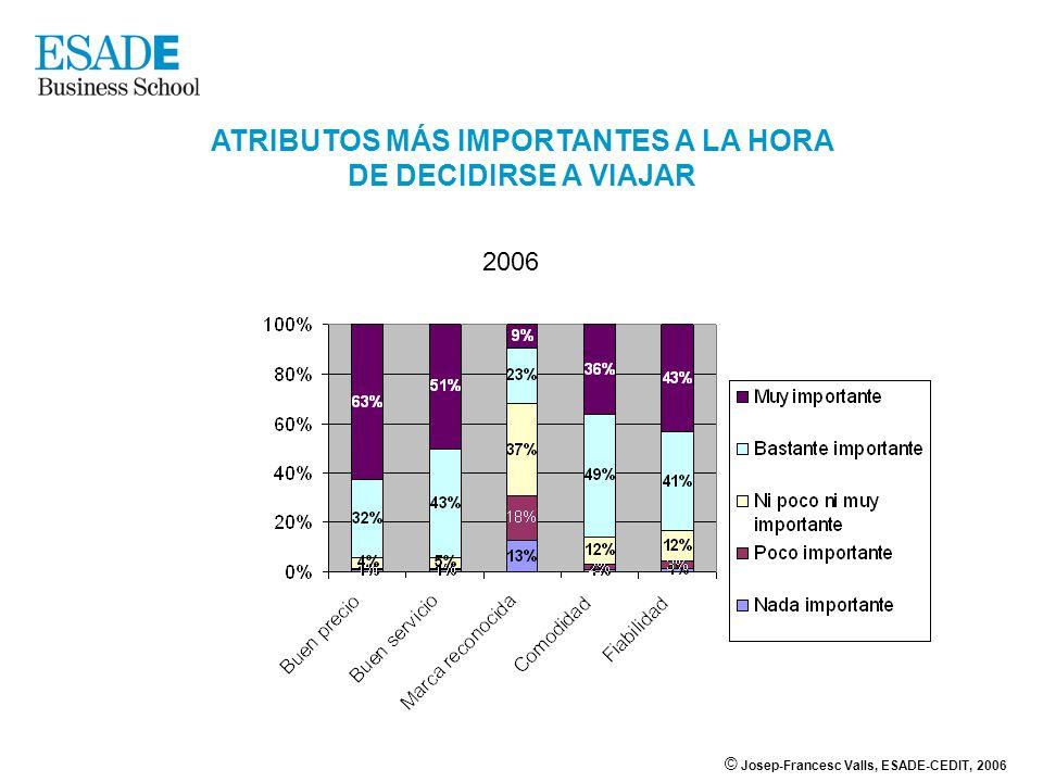 © Josep-Francesc Valls, ESADE-CEDIT, 2006 ATRIBUTOS MÁS IMPORTANTES A LA HORA DE DECIDIRSE A VIAJAR 2006