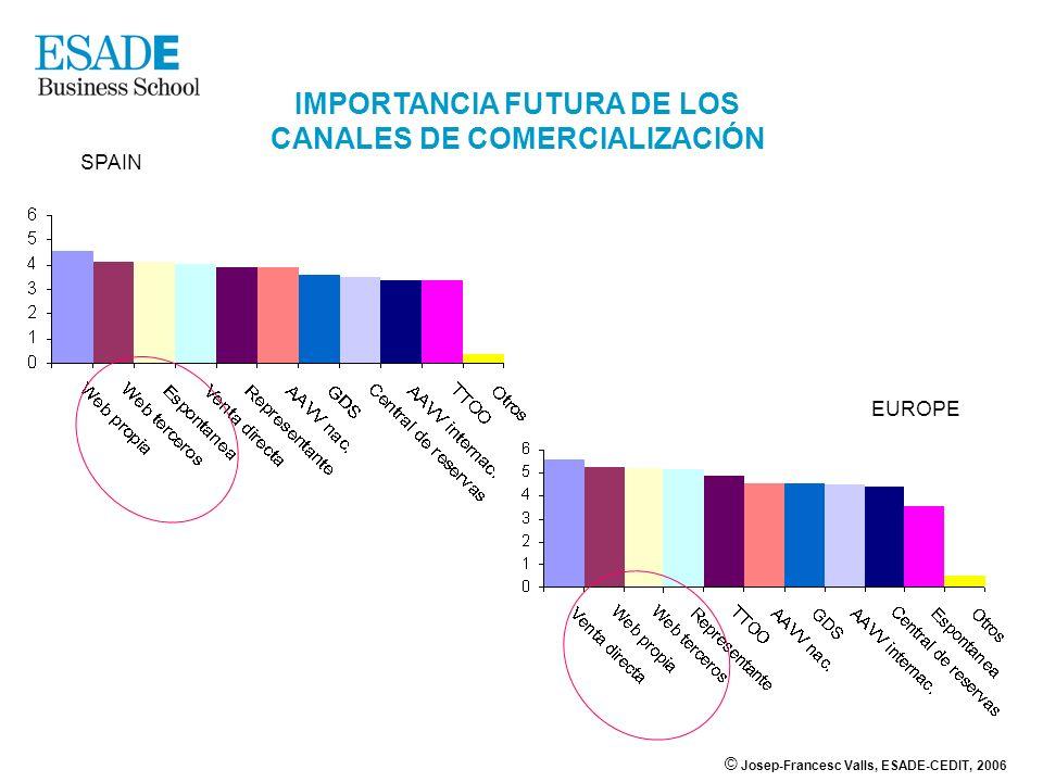 © Josep-Francesc Valls, ESADE-CEDIT, 2006 IMPORTANCIA FUTURA DE LOS CANALES DE COMERCIALIZACIÓN SPAIN EUROPE