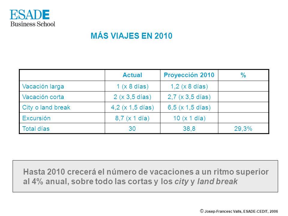 © Josep-Francesc Valls, ESADE-CEDIT, 2006 MÁS VIAJES EN 2010 ActualProyección 2010% Vacación larga1 (x 8 días)1,2 (x 8 días) Vacación corta2 (x 3,5 dí