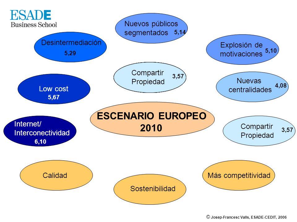 © Josep-Francesc Valls, ESADE-CEDIT, 2006 Internet/ Interconectividad 6,10 ESCENARIO EUROPEO 2010 Internet/ Interconectividad 6,10 Compartir Propiedad