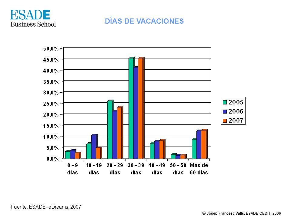 © Josep-Francesc Valls, ESADE-CEDIT, 2006 DÍAS DE VACACIONES Fuente: ESADE–eDreams, 2007