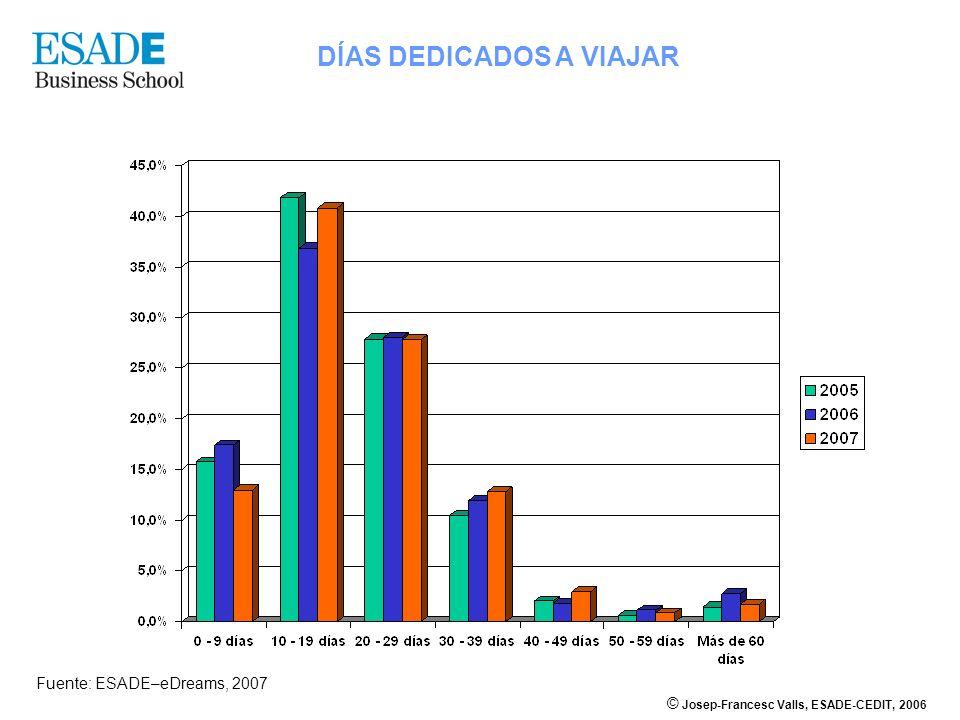 © Josep-Francesc Valls, ESADE-CEDIT, 2006 DÍAS DEDICADOS A VIAJAR Fuente: ESADE–eDreams, 2007