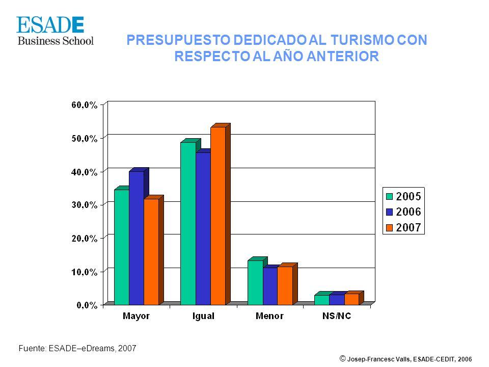 © Josep-Francesc Valls, ESADE-CEDIT, 2006 Fuente: ESADE–eDreams, 2007 PRESUPUESTO DEDICADO AL TURISMO CON RESPECTO AL AÑO ANTERIOR