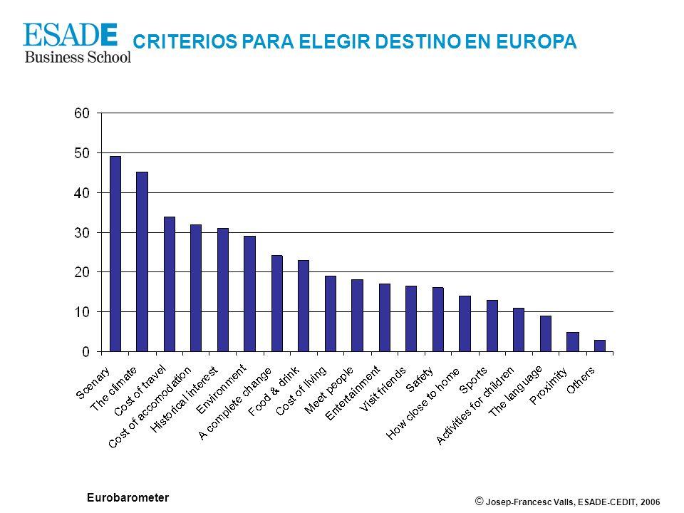 © Josep-Francesc Valls, ESADE-CEDIT, 2006 CRITERIOS PARA ELEGIR DESTINO EN EUROPA Eurobarometer