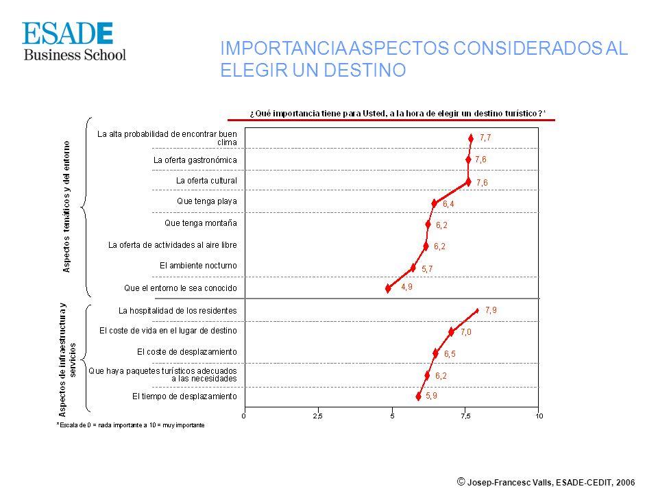 © Josep-Francesc Valls, ESADE-CEDIT, 2006 IMPORTANCIA ASPECTOS CONSIDERADOS AL ELEGIR UN DESTINO