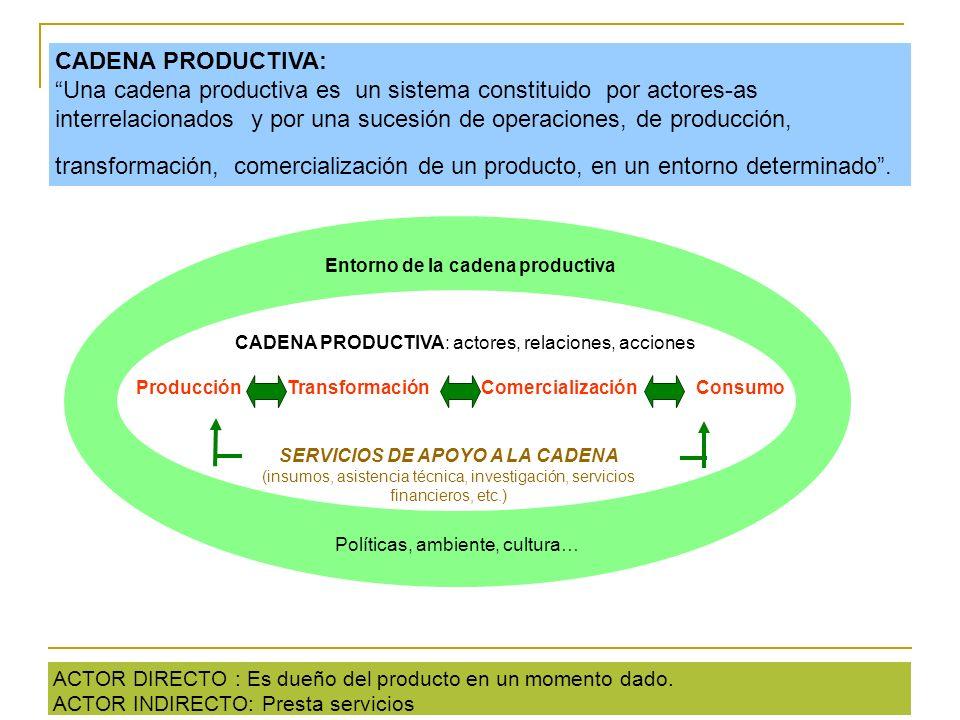 CADENA PRODUCTIVA: Una cadena productiva es un sistema constituido por actores-as interrelacionados y por una sucesión de operaciones, de producción,