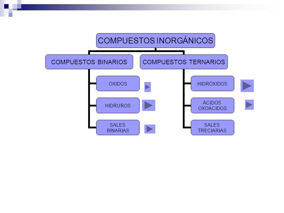 COMPUESTOS INORGÁNICOS COMPUESTOS BINARIOS OXIDOS HIDRUROS SALES BINARIAS COMPUESTOS TERNARIOS HIDRÓXIDOS ÁCIDOS OXOÁCIDOS SALES TRECIARIAS