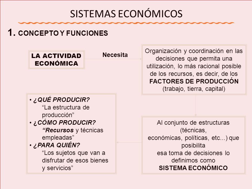 SISTEMAS ECONÓMICOS 1. CONCEPTO Y FUNCIONES LA ACTIVIDAD ECONÓMICA Organización y coordinación en las decisiones que permita una utilización, lo más r