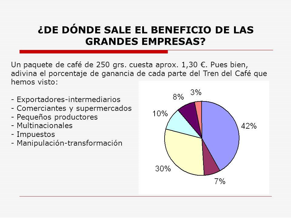 ¿DE DÓNDE SALE EL BENEFICIO DE LAS GRANDES EMPRESAS? Un paquete de café de 250 grs. cuesta aprox. 1,30. Pues bien, adivina el porcentaje de ganancia d