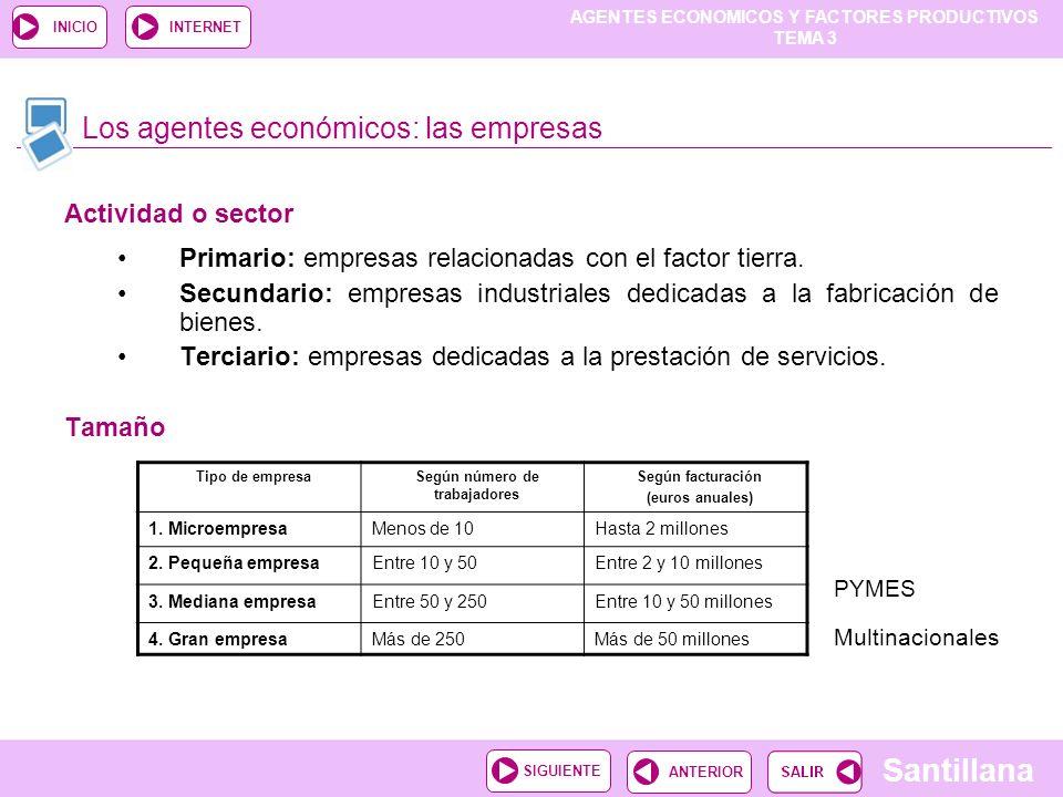 AGENTES ECONOMICOS Y FACTORES PRODUCTIVOS TEMA 3 Santillana ANTERIORSIGUIENTE INICIOINTERNET Los agentes económicos: las empresas Actividad o sector P