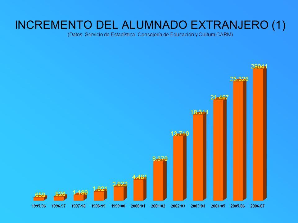 INCREMENTO DEL ALUMNADO EXTRANJERO (1) (Datos: Servicio de Estadística. Consejería de Educación y Cultura CARM)