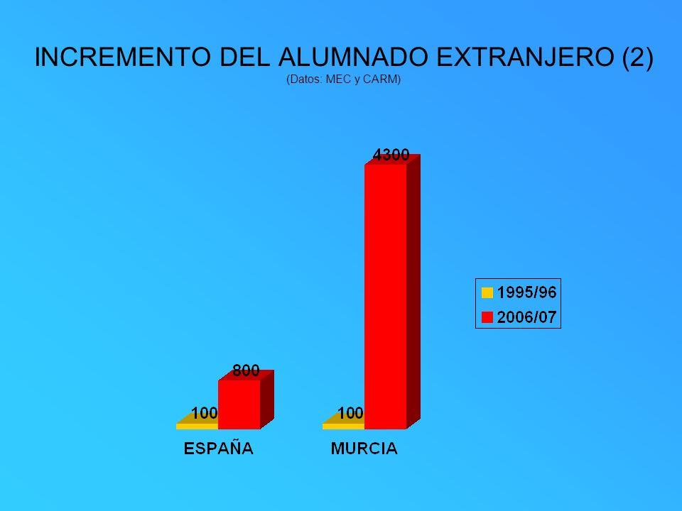 INCREMENTO DEL ALUMNADO EXTRANJERO (2) (Datos: MEC y CARM)