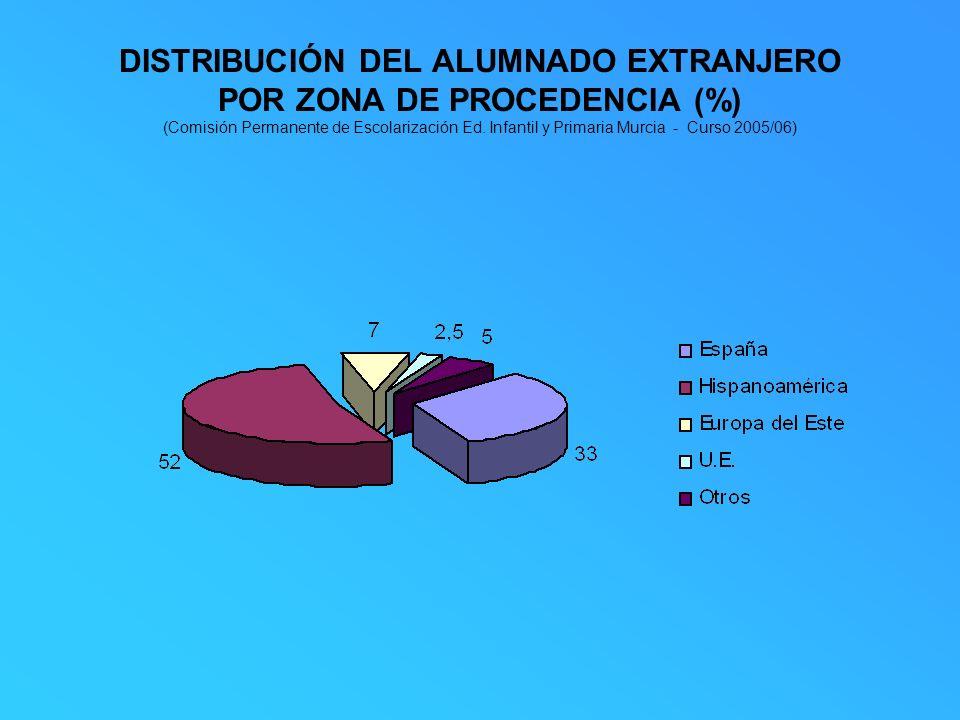 DISTRIBUCIÓN DEL ALUMNADO EXTRANJERO POR ZONA DE PROCEDENCIA (%) (Comisión Permanente de Escolarización Ed. Infantil y Primaria Murcia - Curso 2005/06