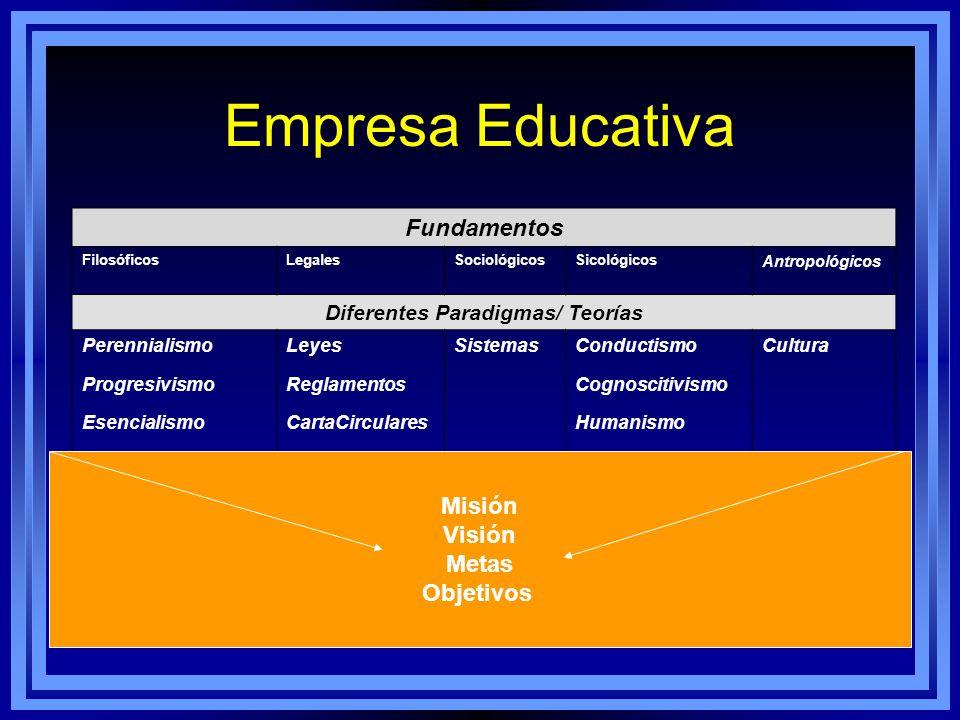 Empresa Educativa Fundamentos FilosóficosLegalesSociológicosSicológicos Antropológicos Diferentes Paradigmas/ Teorías Perennialismo Progresivismo Esen