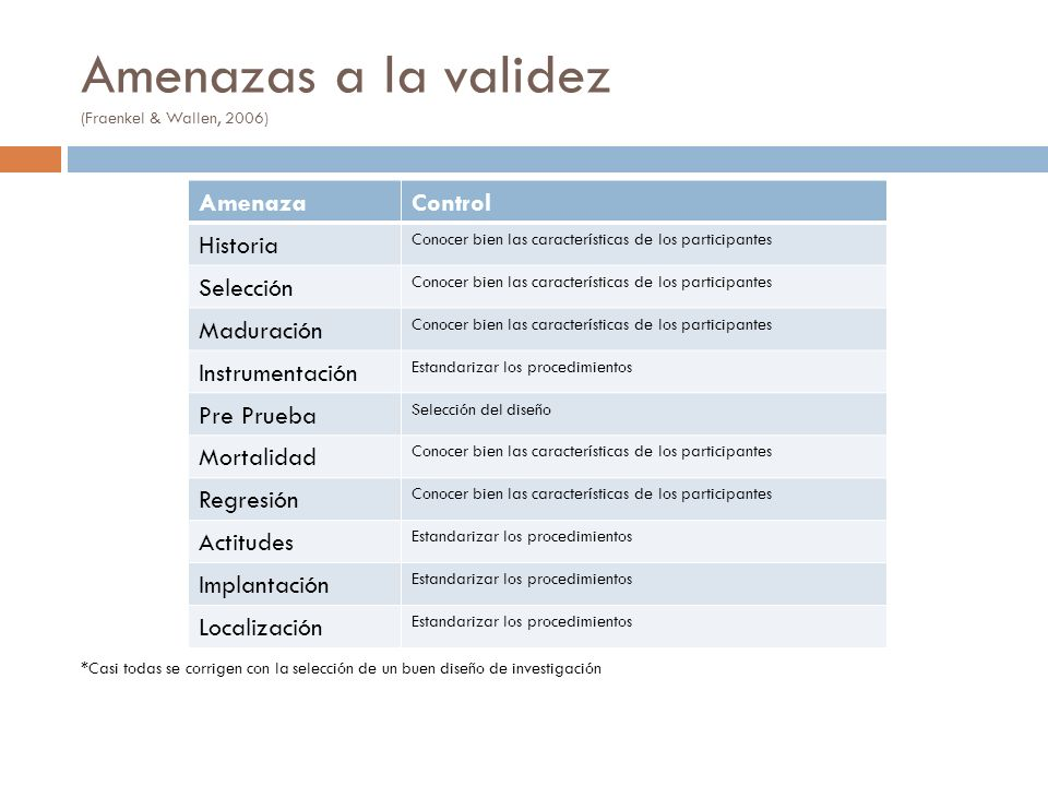 Amenazas a la validez (Fraenkel & Wallen, 2006) *Casi todas se corrigen con la selección de un buen diseño de investigación AmenazaControl Historia Co