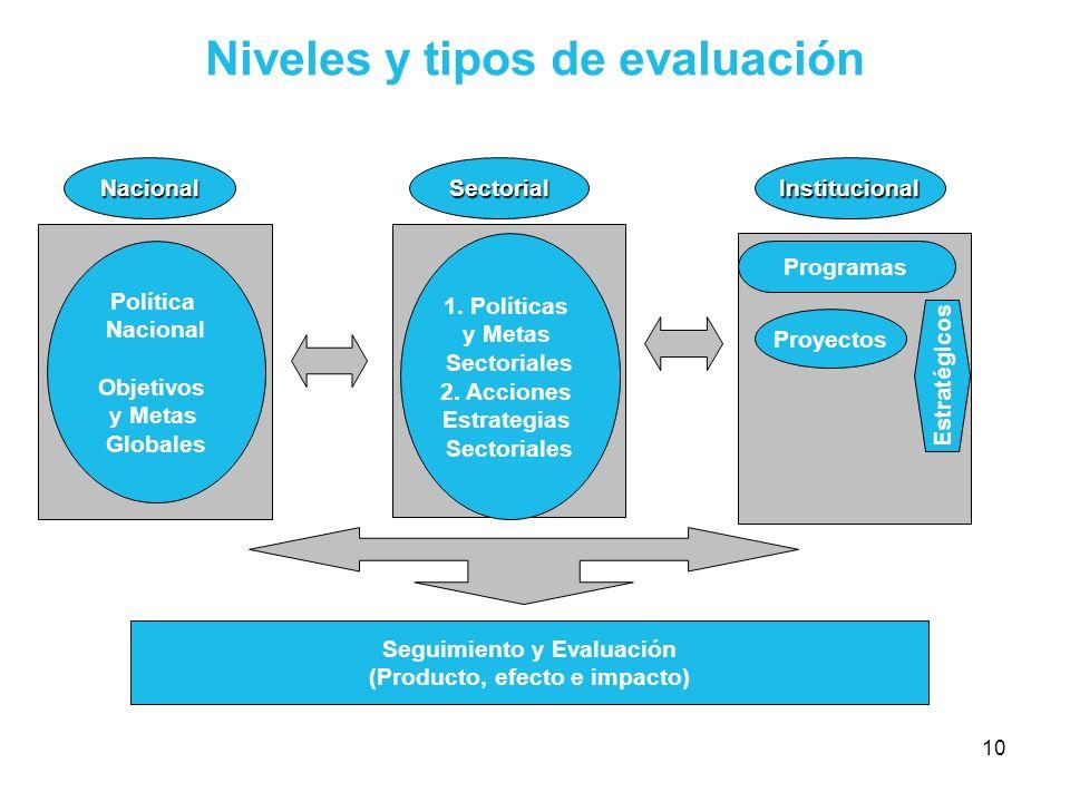 10 Niveles y tipos de evaluación Nacional Política Nacional Objetivos y Metas Globales SectorialInstitucional Seguimiento y Evaluación (Producto, efec