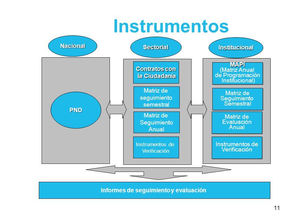 11 Instrumentos PND Matriz de seguimiento semestral Matriz de Seguimiento Anual Informes de seguimiento y evaluación Nacional Sectorial Institucional