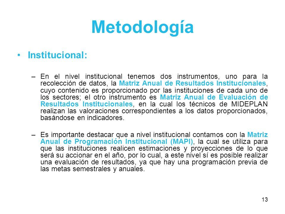 13 Metodología Institucional: –En el nivel institucional tenemos dos instrumentos, uno para la recolección de datos, la Matriz Anual de Resultados Ins