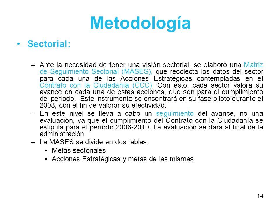 14 Metodología Sectorial: –Ante la necesidad de tener una visión sectorial, se elaboró una Matriz de Seguimiento Sectorial (MASES), que recolecta los