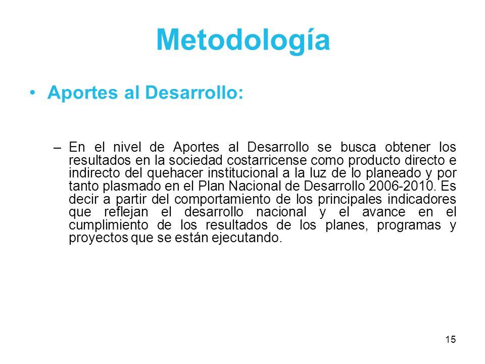 15 Metodología Aportes al Desarrollo: –En el nivel de Aportes al Desarrollo se busca obtener los resultados en la sociedad costarricense como producto