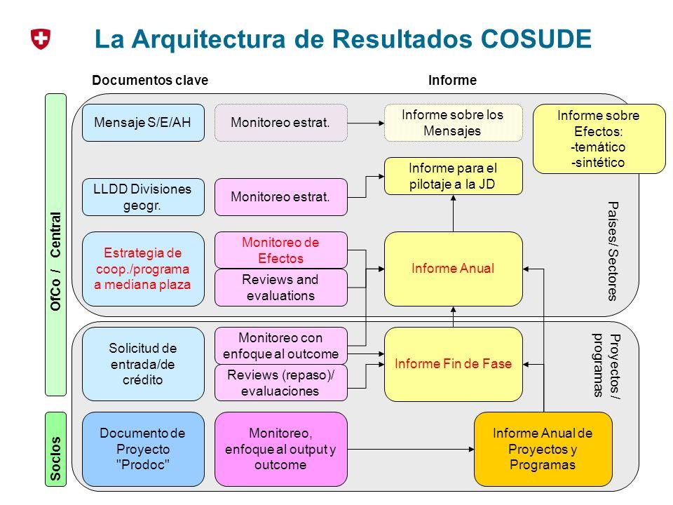 Slide 10 Seminario Monitoreo de Efectos, La Habana, 06.06-11.06.2010 Markus Glatz Países/ Sectores Proyectos /programas La Arquitectura de Resultados COSUDE Solicitud de entrada/de crédito Estrategia de coop./programa a mediana plaza LLDD Divisiones geogr.