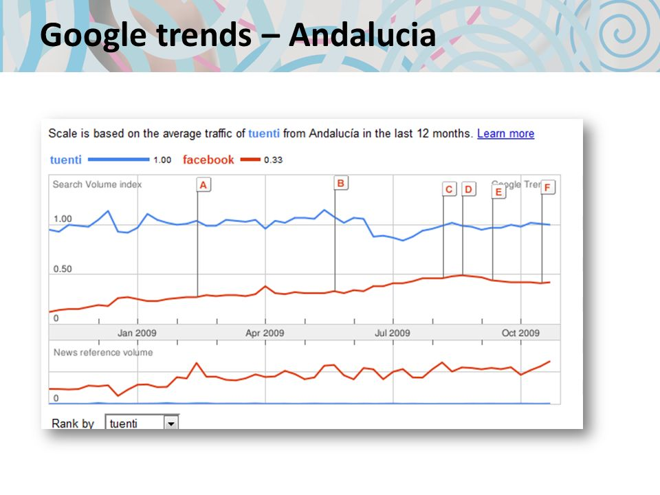 Google trends – Andalucia