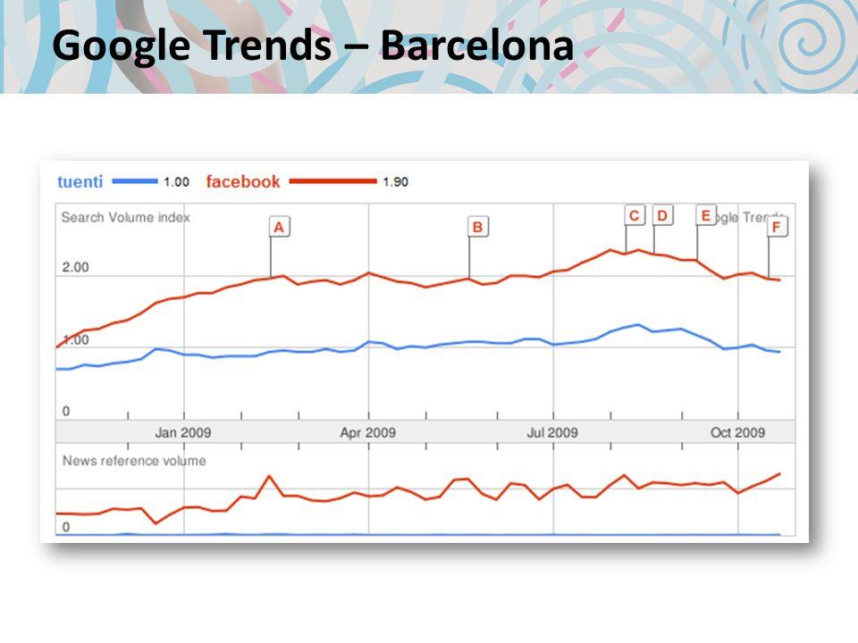 Google Trends – Barcelona