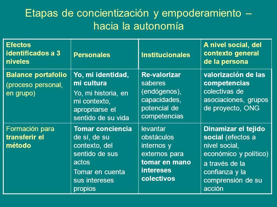 Etapas de concientización y empoderamiento – hacia la autonomía Efectos identificados a 3 niveles PersonalesInstitucionales A nivel social, del contex