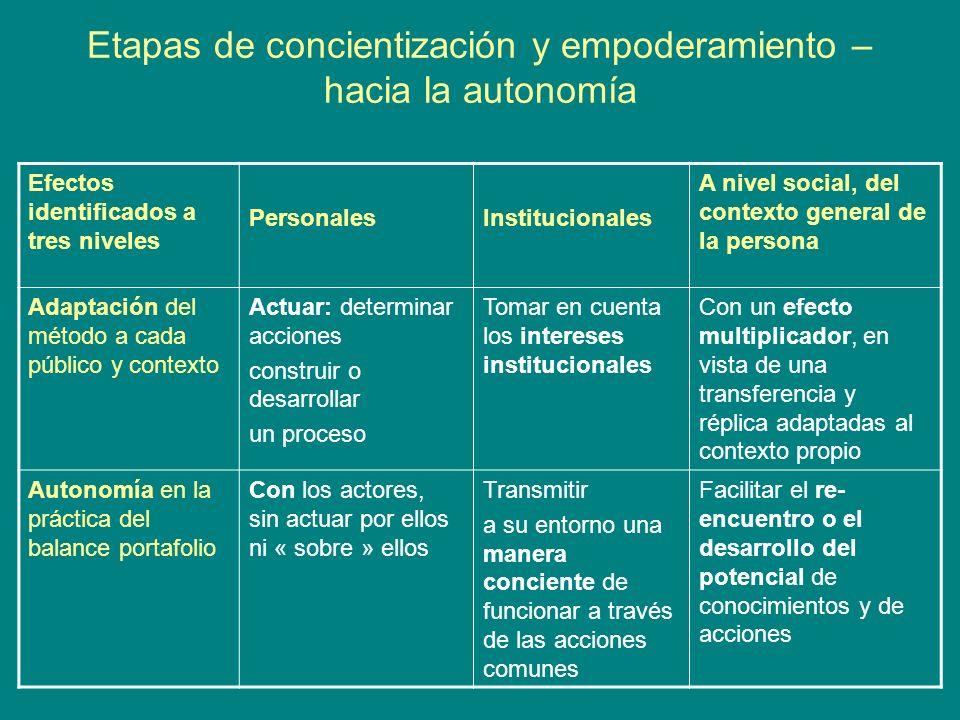 Etapas de concientización y empoderamiento – hacia la autonomía Efectos identificados a tres niveles PersonalesInstitucionales A nivel social, del con