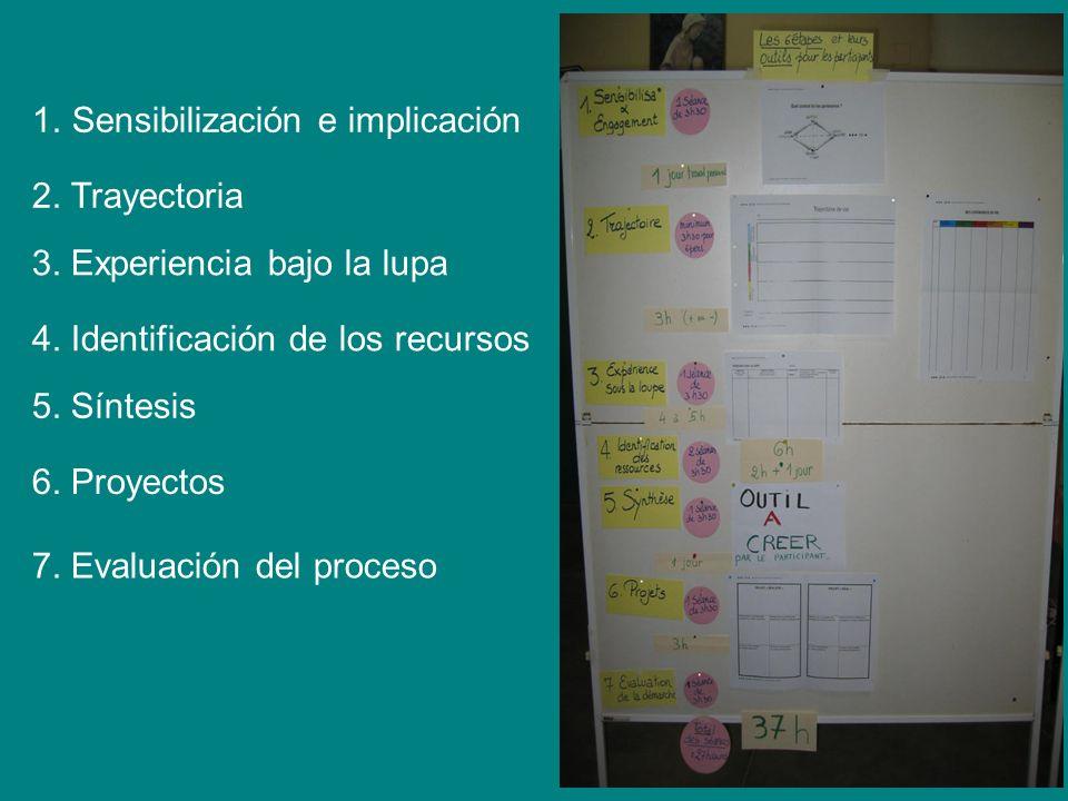 1.Sensibilización e implicación 2. Trayectoria 3. Experiencia bajo la lupa 4. Identificación de los recursos 5. Síntesis 6. Proyectos 7. Evaluación de