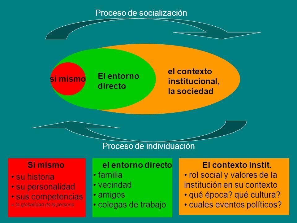 si mismo El entorno directo el contexto institucional, la sociedad Proceso de socialización Proceso de individuación Si mismo su historia su personalidad sus competencias = la globalidad de la persona El entorno directo familia vecindad amigos medios de trabajo El contexto instit.