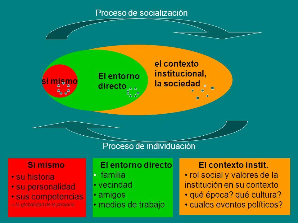 si mismo El entorno directo el contexto institucional, la sociedad Proceso de socialización Proceso de individuación Si mismo su historia su personali