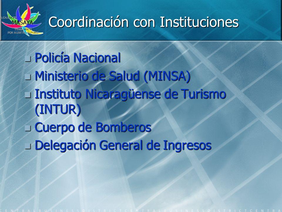 Coordinación con Instituciones Policía Nacional Policía Nacional Ministerio de Salud (MINSA) Ministerio de Salud (MINSA) Instituto Nicaragüense de Tur