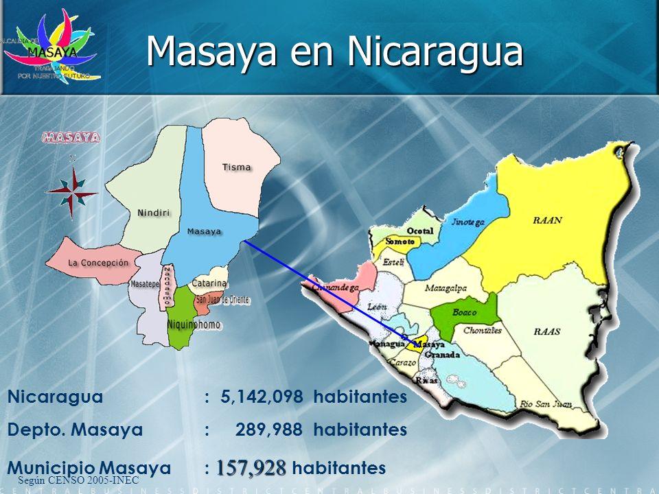 Masaya en Nicaragua Nicaragua: 5,142,098 habitantes Depto. Masaya: 289,988 habitantes 157,928 Municipio Masaya : 157,928 habitantes Según CENSO 2005-I