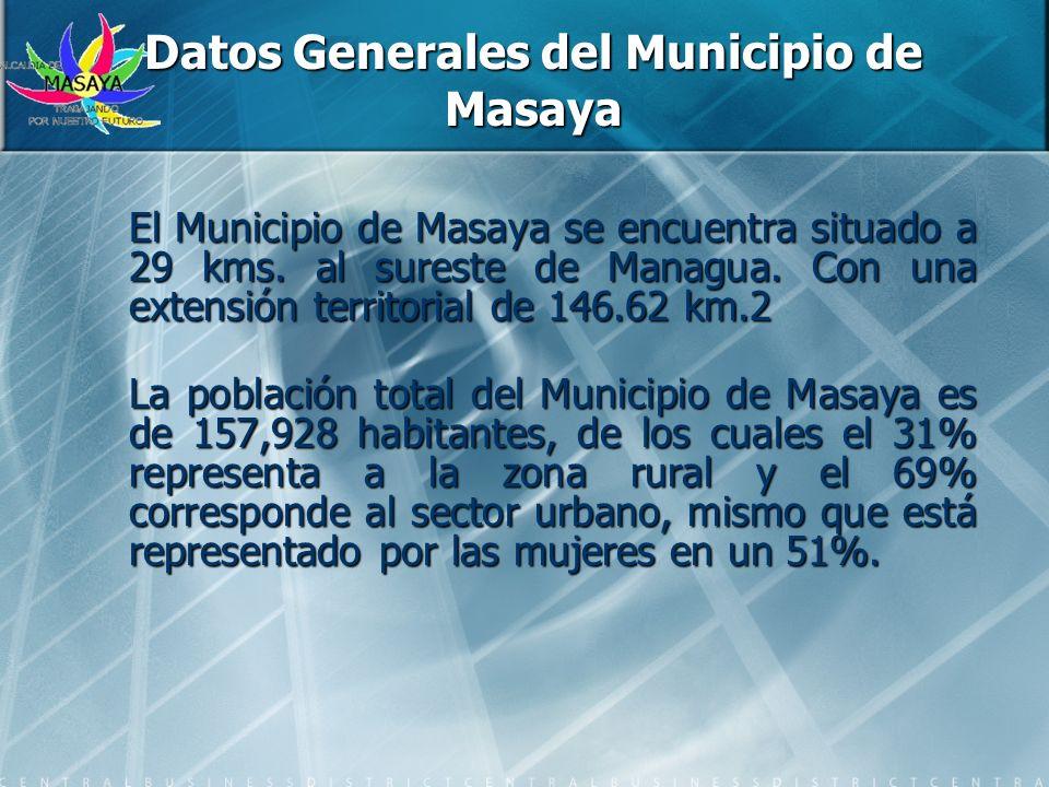 Datos Generales del Municipio de Masaya El Municipio de Masaya se encuentra situado a 29 kms. al sureste de Managua. Con una extensión territorial de