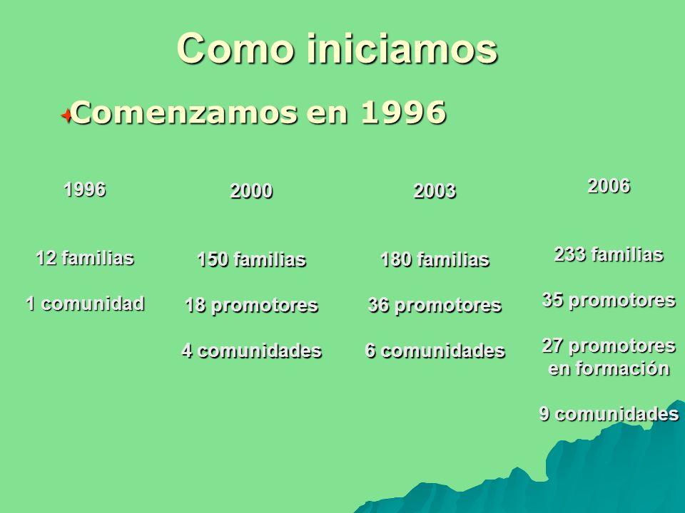 Como iniciamos Comenzamos en 1996 Comenzamos en 1996 1996 12 familias 1 comunidad 2000 150 familias 18 promotores 4 comunidades 2003 180 familias 36 promotores 6 comunidades 2006 233 familias 35 promotores 27 promotores en formación 9 comunidades