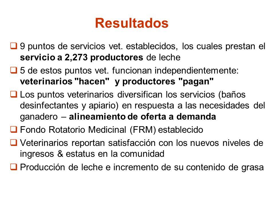 Resultados 9 puntos de servicios vet. establecidos, los cuales prestan el servicio a 2,273 productores de leche 5 de estos puntos vet. funcionan indep