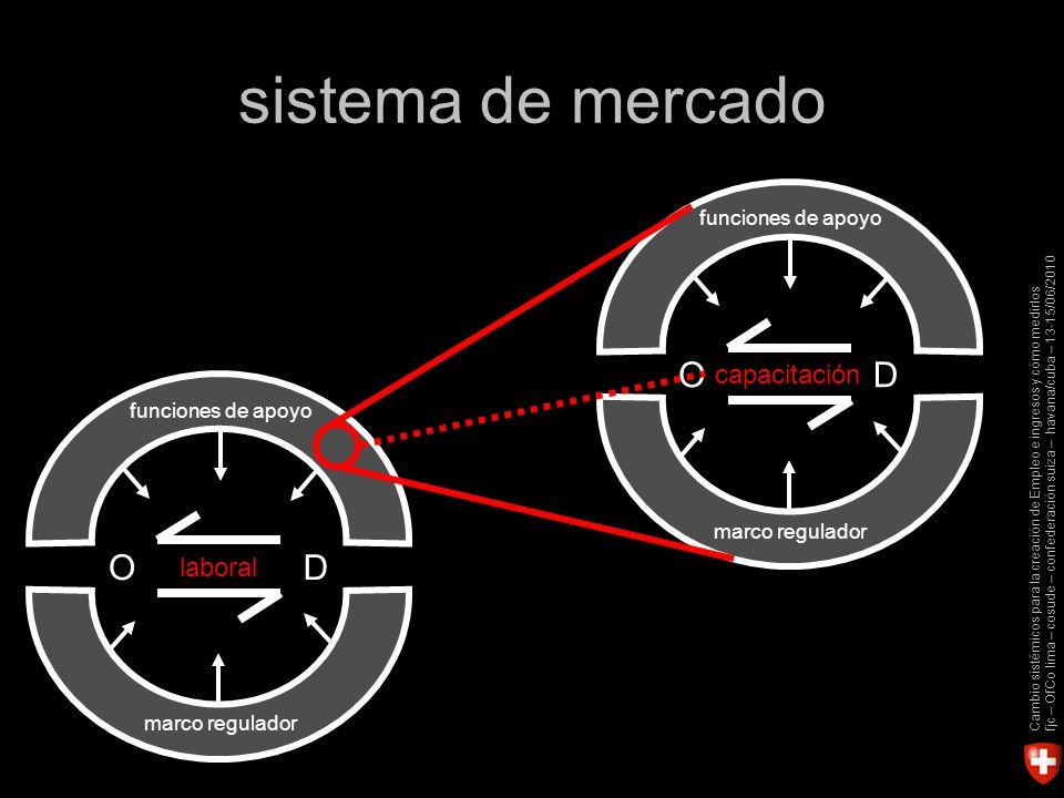 Cambio sistémicos para la creación de Empleo e ingresos y cómo medirlos fjc – OfCo lima – cosude – confederación suiza – havana/cuba – 13-15/06/2010 laboral OD funciones de apoyo marco regulador sistema de mercado OD funciones de apoyo marco regulador capacitación