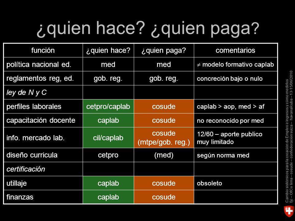 Cambio sistémicos para la creación de Empleo e ingresos y cómo medirlos fjc – OfCo lima – cosude – confederación suiza – havana/cuba – 13-15/06/2010 ¿quien hace.
