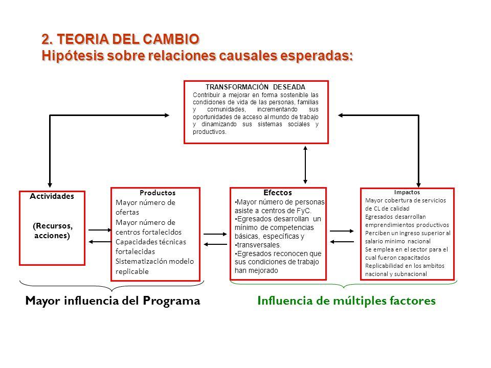 2. TEORIA DEL CAMBIO Hipótesis sobre relaciones causales esperadas: Actividades (Recursos, acciones) Productos Mayor número de ofertas Mayor número de
