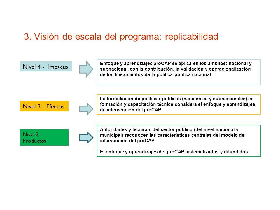 3. Visión de escala del programa: replicabilidad Enfoque y aprendizajes proCAP se aplica en los ámbitos: nacional y subnacional, con la contribución,