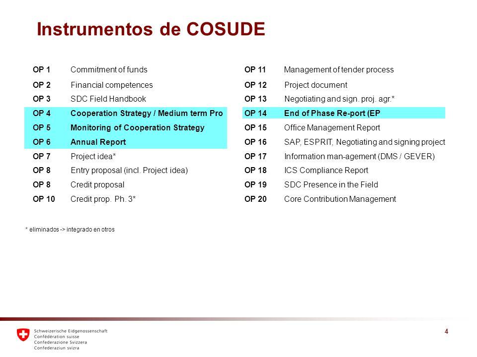 5 Resultados y Concepto 1.Conocer los nuevos instrumentos COSUDE 2.Conocer métodos y buenas prácticas 3.Definición de indicadores claves Debriefing OfCos / programas -> definición que medidas a tomar Autoaprendizaje -> implementación