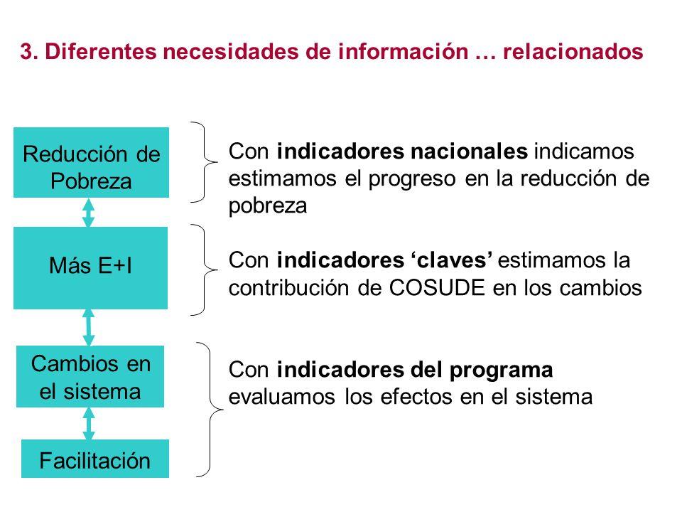 Otros indicadores (sosten. y alcance) 3. Diferentes necesidades de información … relacionados Reducción de Pobreza Facilitación Cambios en el sistema