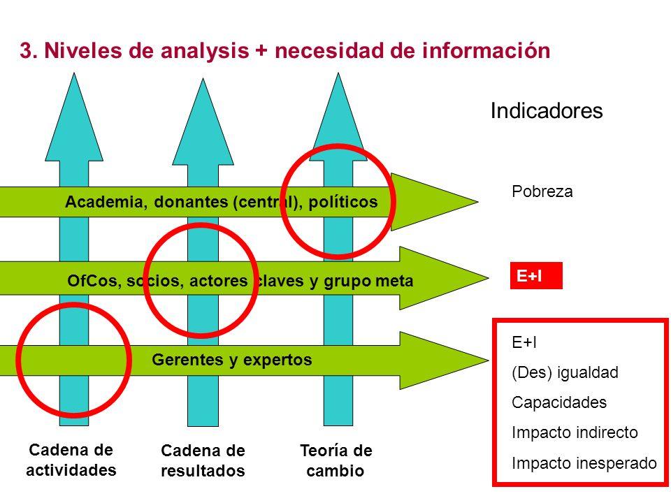 3. Niveles de analysis + necesidad de información Teoría de cambio Cadena de resultados Cadena de actividades Academia, donantes (central), políticos