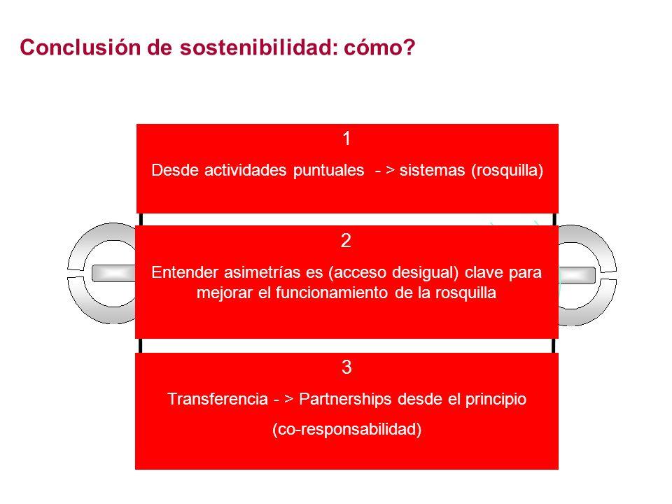 1 Desde actividades puntuales - > sistemas (rosquilla) Conclusión de sostenibilidad: cómo? 3 Transferencia - > Partnerships desde el principio (co-res
