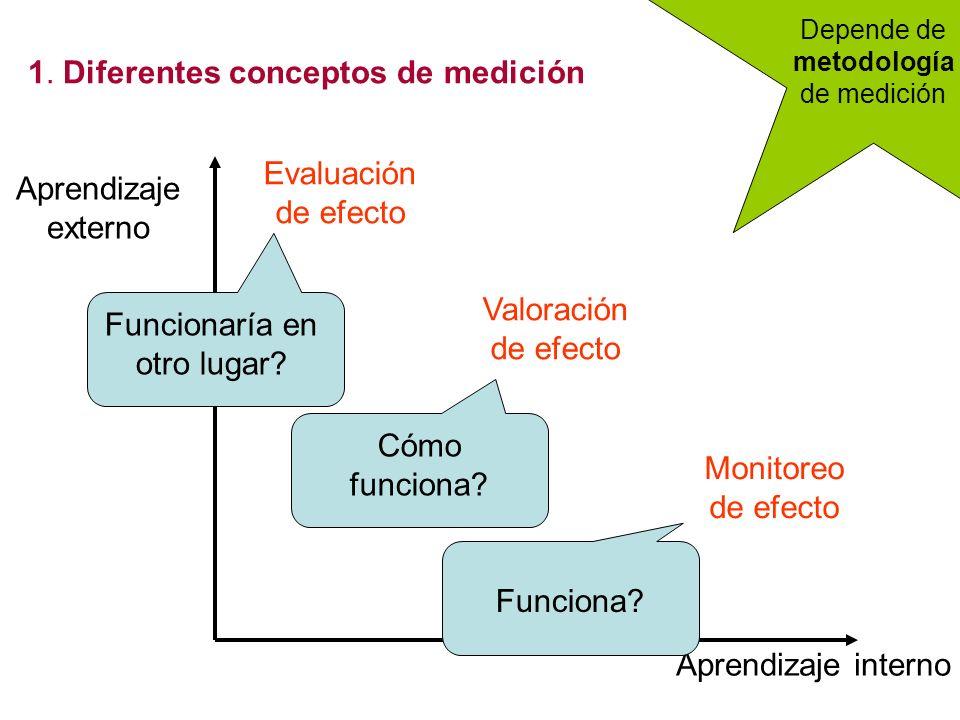 1. Diferentes conceptos de medición Aprendizaje interno Aprendizaje externo Monitoreo de efecto Valoración de efecto Evaluación de efecto Depende de m
