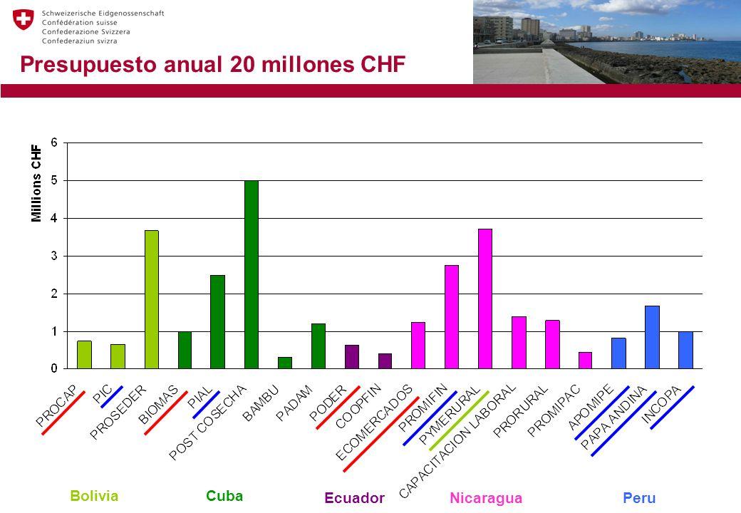 Presupuesto anual 20 millones CHF NicaraguaEcuador BoliviaCuba Peru