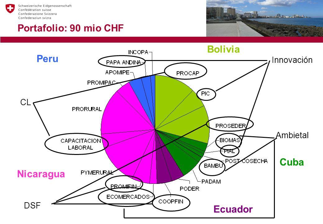 Portafolio: 90 mio CHF Nicaragua Ecuador Bolivia Cuba Peru CL Innovación Ambietal DSF